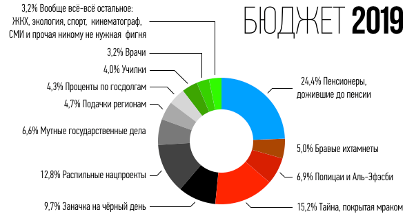 Федеральный бюджет РФ на 2019 год