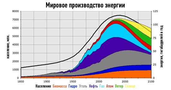 падение спроса на нефть